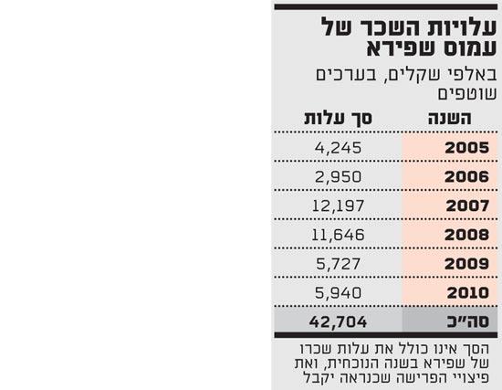 עלויות השכר של עמוס שפירא